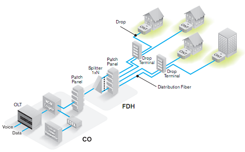 FTTH construction, what are the elements that need to be known and must be followed?